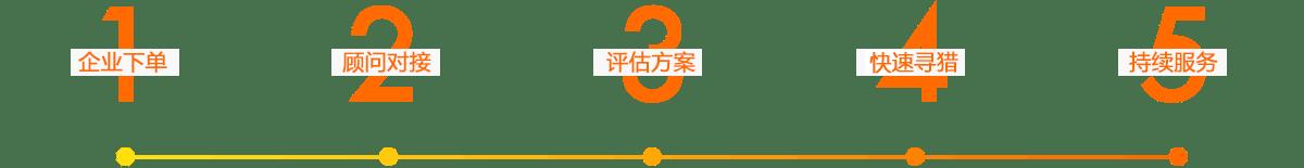 bet9九州体育官网公司服务流程